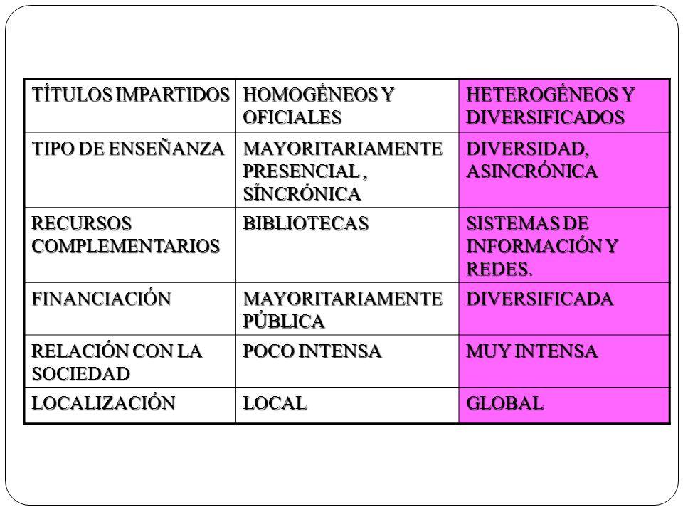 TÍTULOS IMPARTIDOS HOMOGÉNEOS Y OFICIALES HETEROGÉNEOS Y DIVERSIFICADOS TIPO DE ENSEÑANZA MAYORITARIAMENTE PRESENCIAL, SÍNCRÓNICA DIVERSIDAD, ASINCRÓN