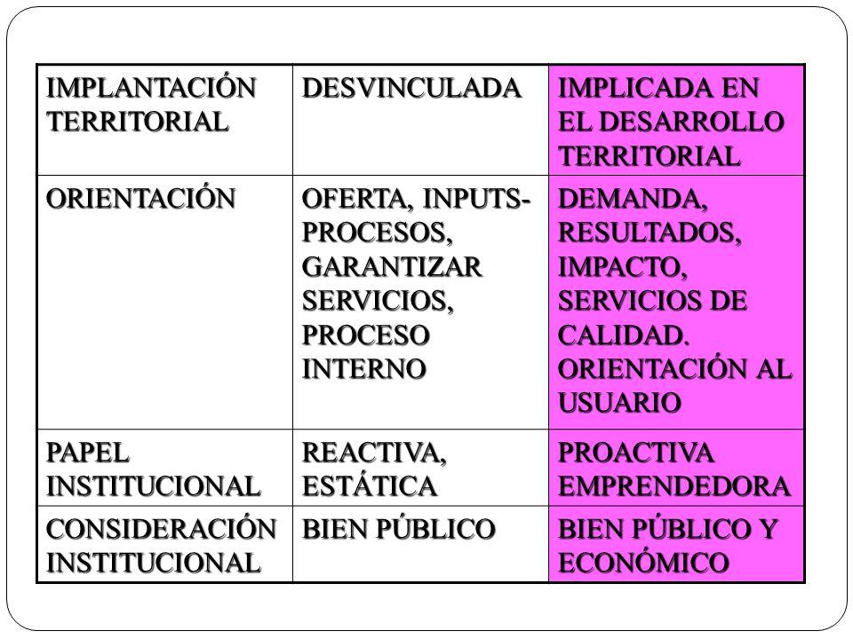 IMPLANTACIÓN TERRITORIAL DESVINCULADA IMPLICADA EN EL DESARROLLO TERRITORIAL ORIENTACIÓN OFERTA, INPUTS- PROCESOS, GARANTIZAR SERVICIOS, PROCESO INTER