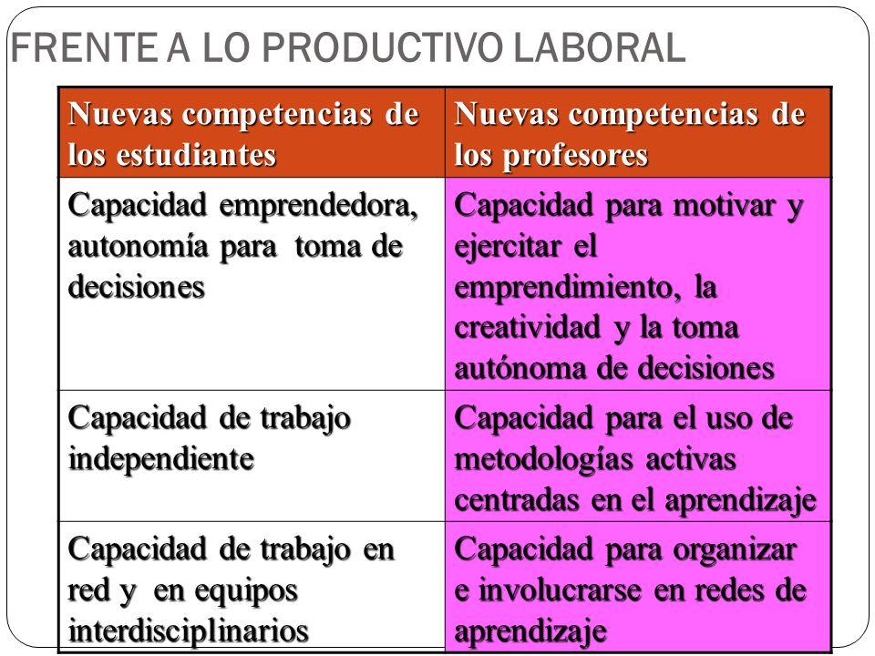 FRENTE A LO PRODUCTIVO LABORAL Nuevas competencias de los estudiantes Nuevas competencias de los profesores Capacidad emprendedora, autonomía para tom