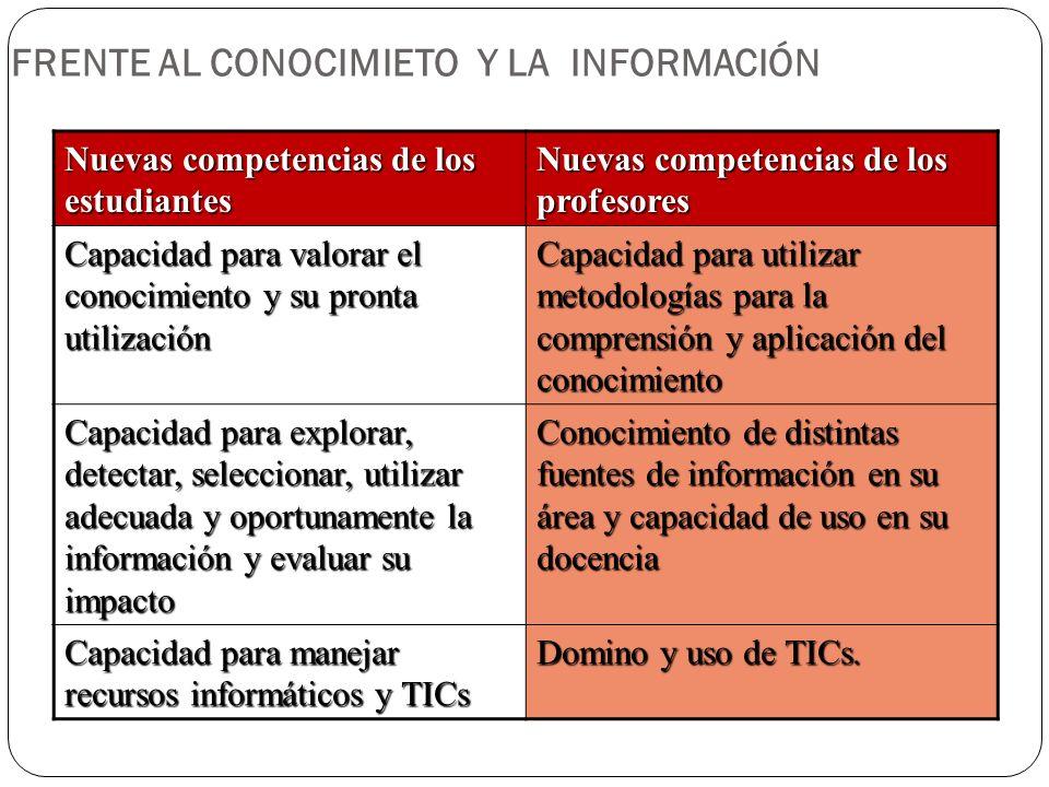FRENTE AL CONOCIMIETO Y LA INFORMACIÓN Nuevas competencias de los estudiantes Nuevas competencias de los profesores Capacidad para valorar el conocimi