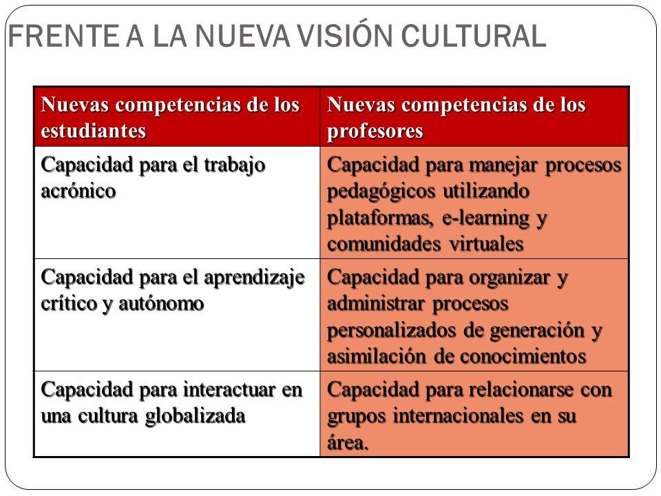 FRENTE A LA NUEVA VISIÓN CULTURAL Nuevas competencias de los estudiantes Nuevas competencias de los profesores Capacidad para el trabajo acrónico Capa