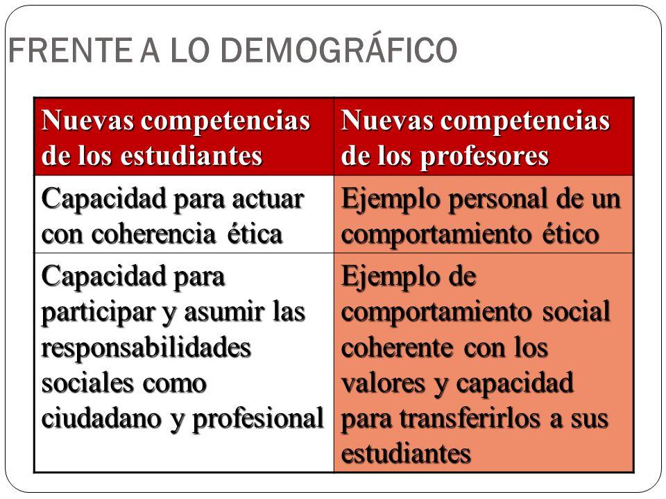 FRENTE A LO DEMOGRÁFICO Nuevas competencias de los estudiantes Nuevas competencias de los profesores Capacidad para actuar con coherencia ética Ejempl