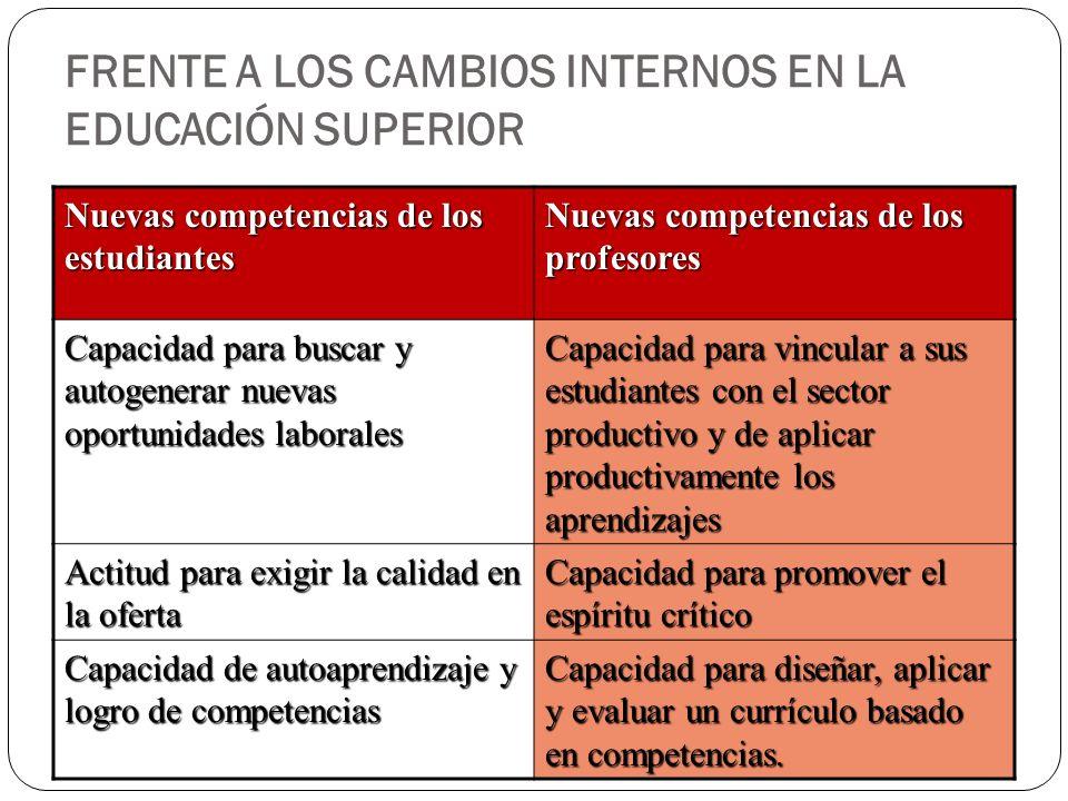 FRENTE A LOS CAMBIOS INTERNOS EN LA EDUCACIÓN SUPERIOR Nuevas competencias de los estudiantes Nuevas competencias de los profesores Capacidad para bus