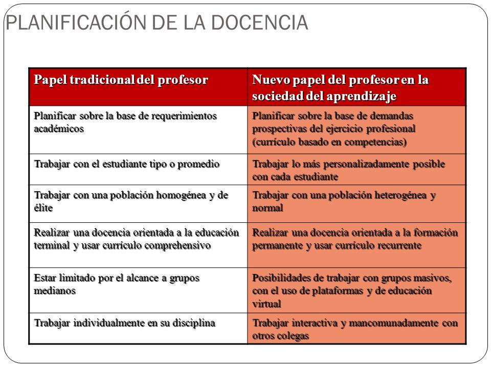 PLANIFICACIÓN DE LA DOCENCIA Papel tradicional del profesor Nuevo papel del profesor en la sociedad del aprendizaje Planificar sobre la base de requer