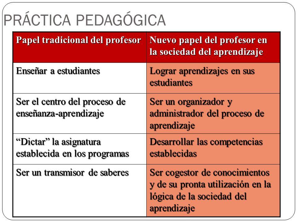 PRÁCTICA PEDAGÓGICA Papel tradicional del profesor Nuevo papel del profesor en la sociedad del aprendizaje Enseñar a estudiantes Lograr aprendizajes e