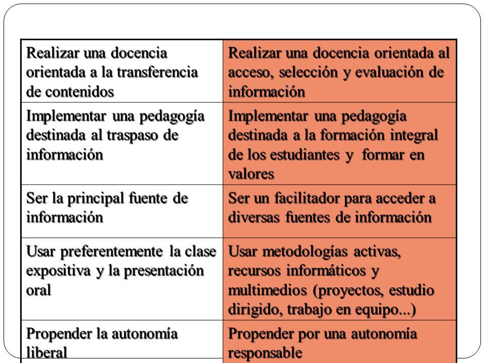 Realizar una docencia orientada a la transferencia de contenidos Realizar una docencia orientada al acceso, selección y evaluación de información Impl