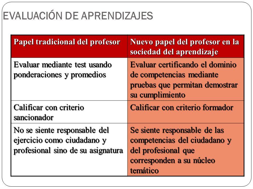 EVALUACIÓN DE APRENDIZAJES Papel tradicional del profesor Nuevo papel del profesor en la sociedad del aprendizaje Evaluar mediante test usando pondera