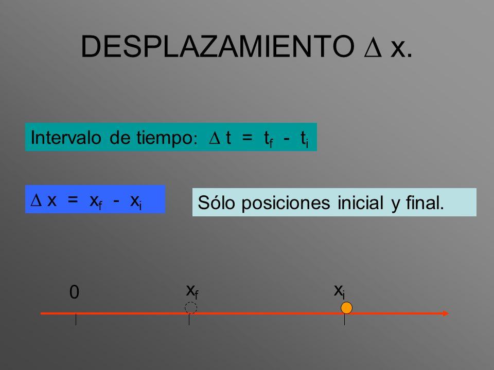 DESPLAZAMIENTO x. Intervalo de tiempo t = t f - t i x = x f - x i Sólo posiciones inicial y final. xfxf 0 xixi