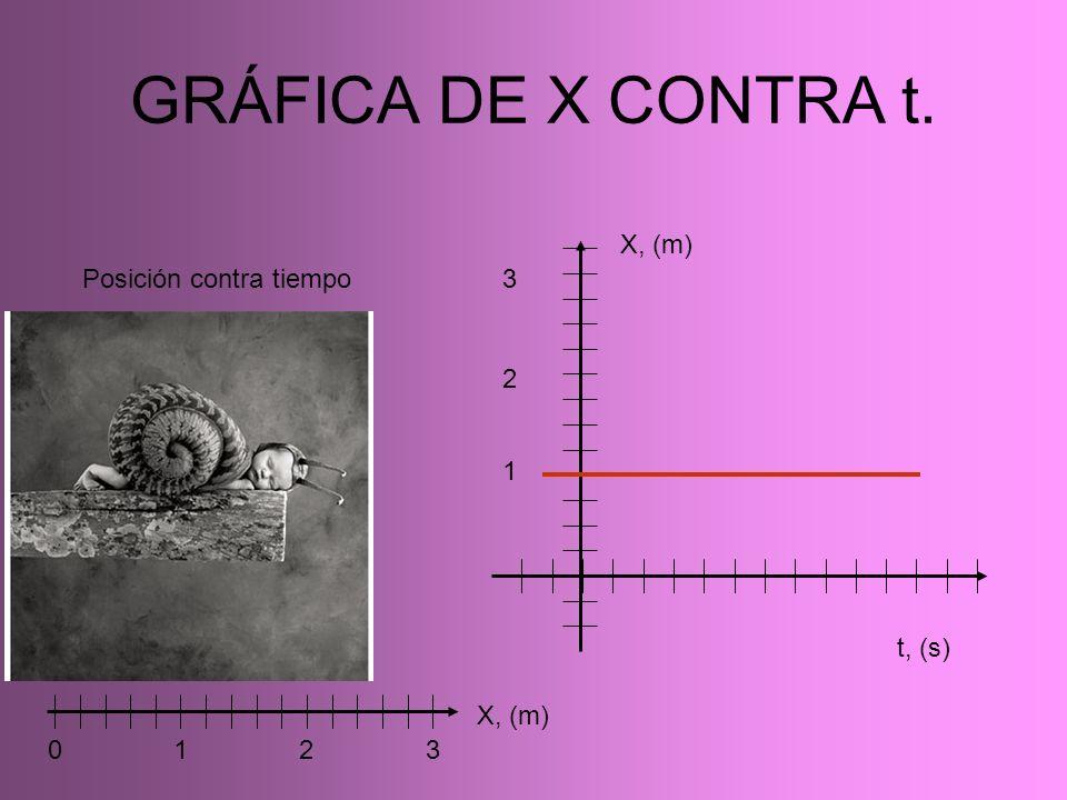 GRÁFICA DE X CONTRA t. 0 1 2 3 X, (m) t, (s) 1 2 3 Posición contra tiempo X, (m)