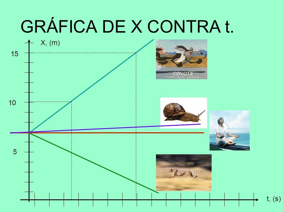GRÁFICA DE X CONTRA t. t, (s) X, (m) 5 10 15
