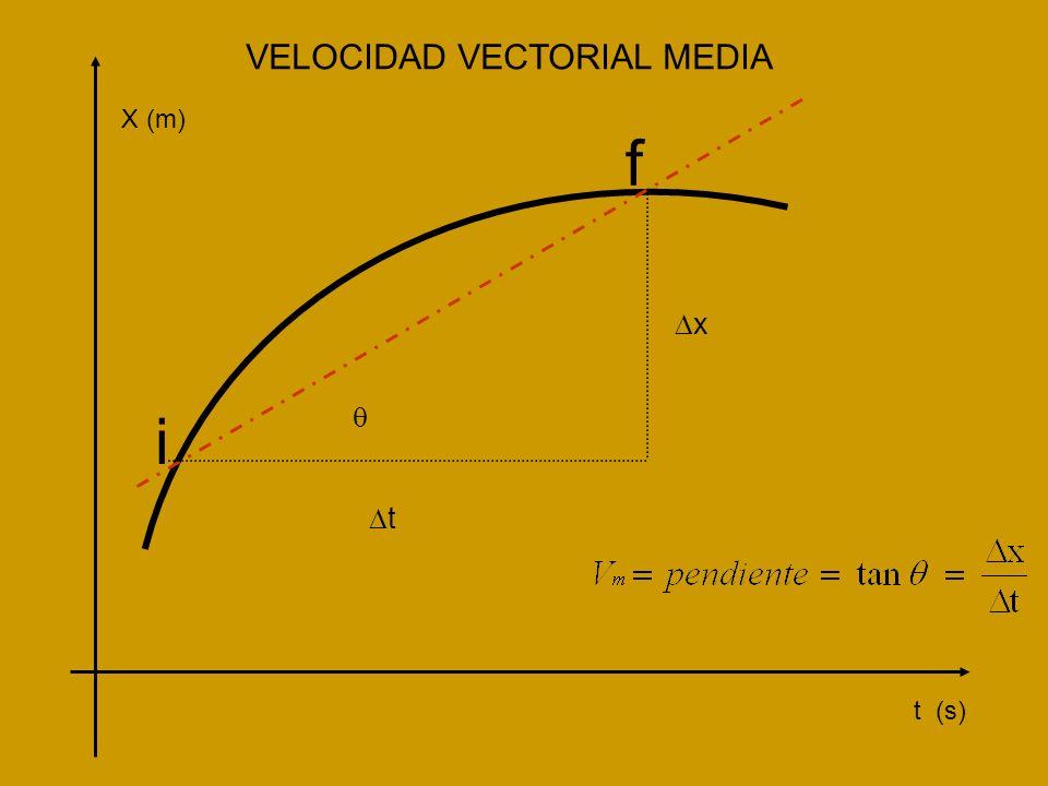 VELOCIDAD VECTORIAL MEDIA t (s) X (m) x t i f