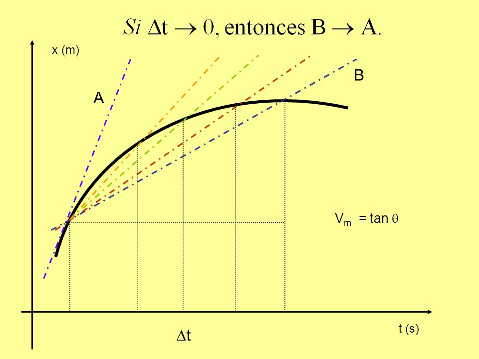 t (s) x (m) t B A V m = tan