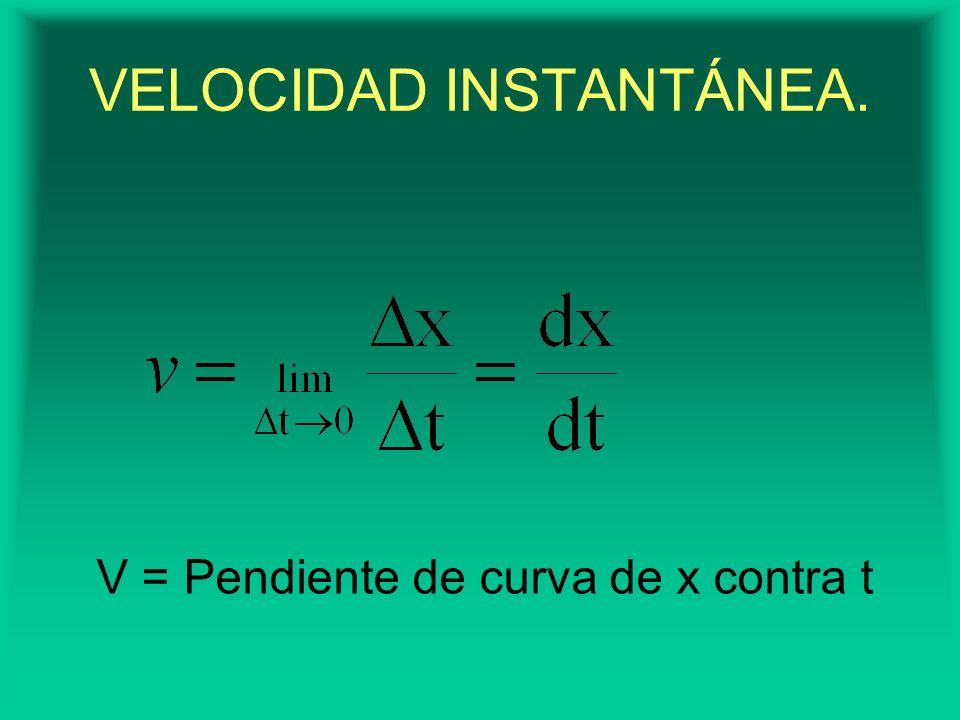 V = Pendiente de curva de x contra t VELOCIDAD INSTANTÁNEA.