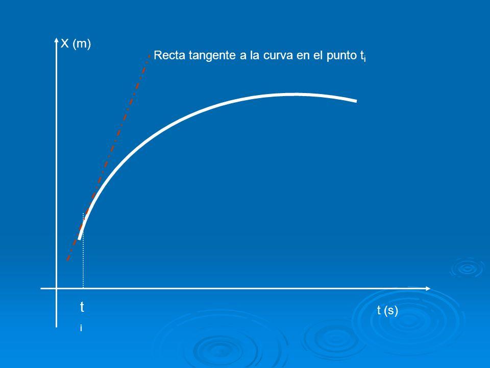 X (m) t (s) titi Recta tangente a la curva en el punto t i