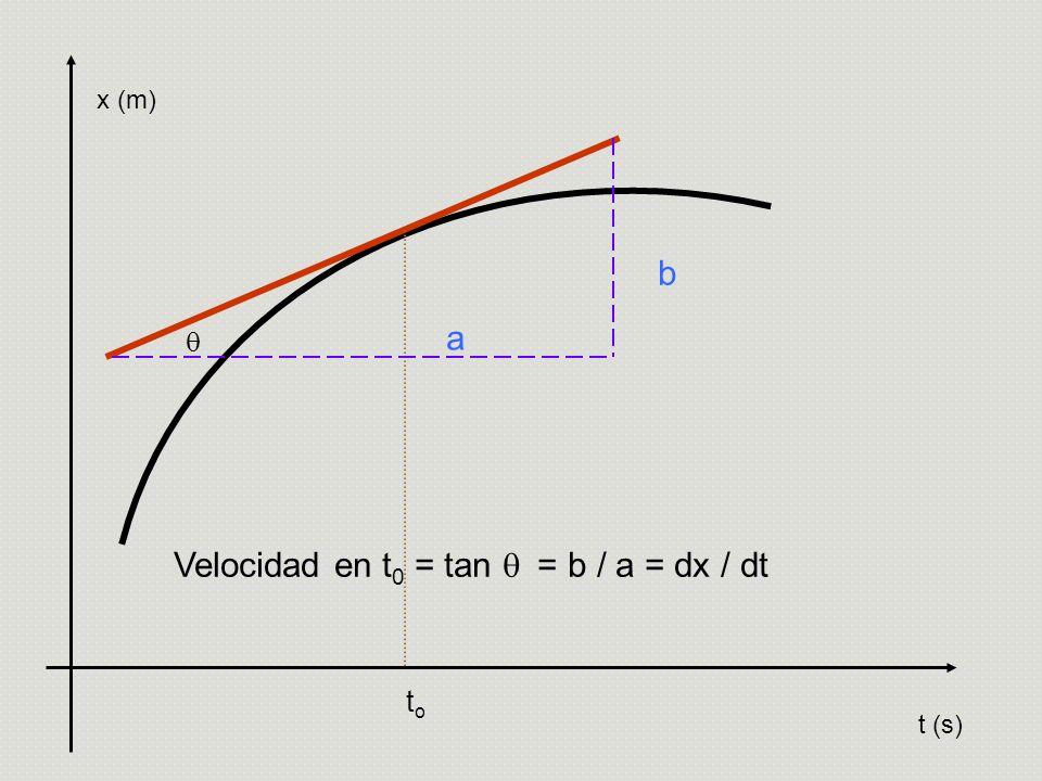 x (m) toto t (s) Velocidad en t 0 = tan = b / a = dx / dt b a