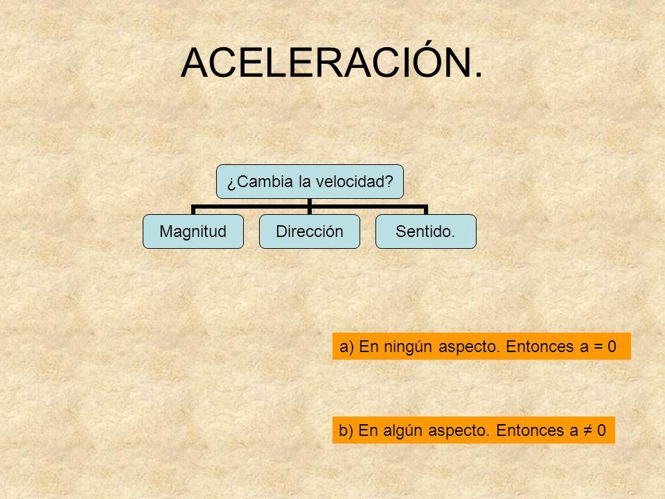 ACELERACIÓN. ¿Cambia la velocidad? MagnitudDirecciónSentido. a) En ningún aspecto. Entonces a = 0 b) En algún aspecto. Entonces a 0