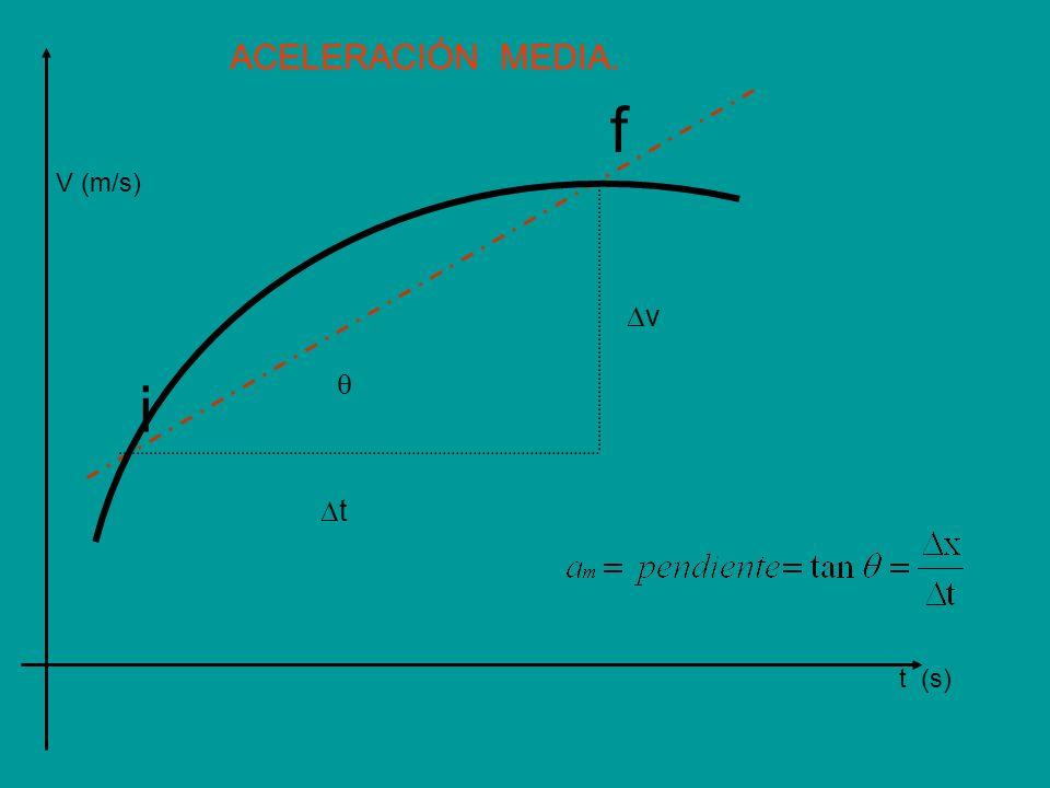 ACELERACIÓN MEDIA. t (s) V (m/s) v t i f