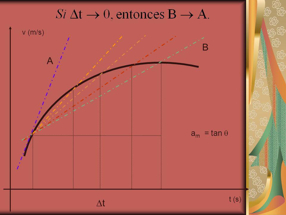 t (s) v (m/s) t B A a m = tan