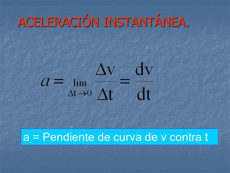 a = Pendiente de curva de v contra t ACELERACIÓN INSTANTÁNEA.