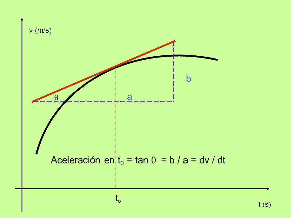 v (m/s) toto t (s) Aceleración en t 0 = tan = b / a = dv / dt b a