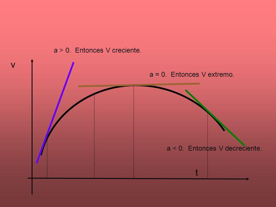 v t a > 0. Entonces V creciente. a = 0. Entonces V extremo. a < 0. Entonces V decreciente.
