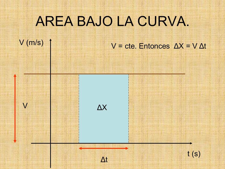 AREA BAJO LA CURVA. V (m/s) t (s) V = cte. Entonces ΔX = V Δt V ΔXΔX ΔtΔt