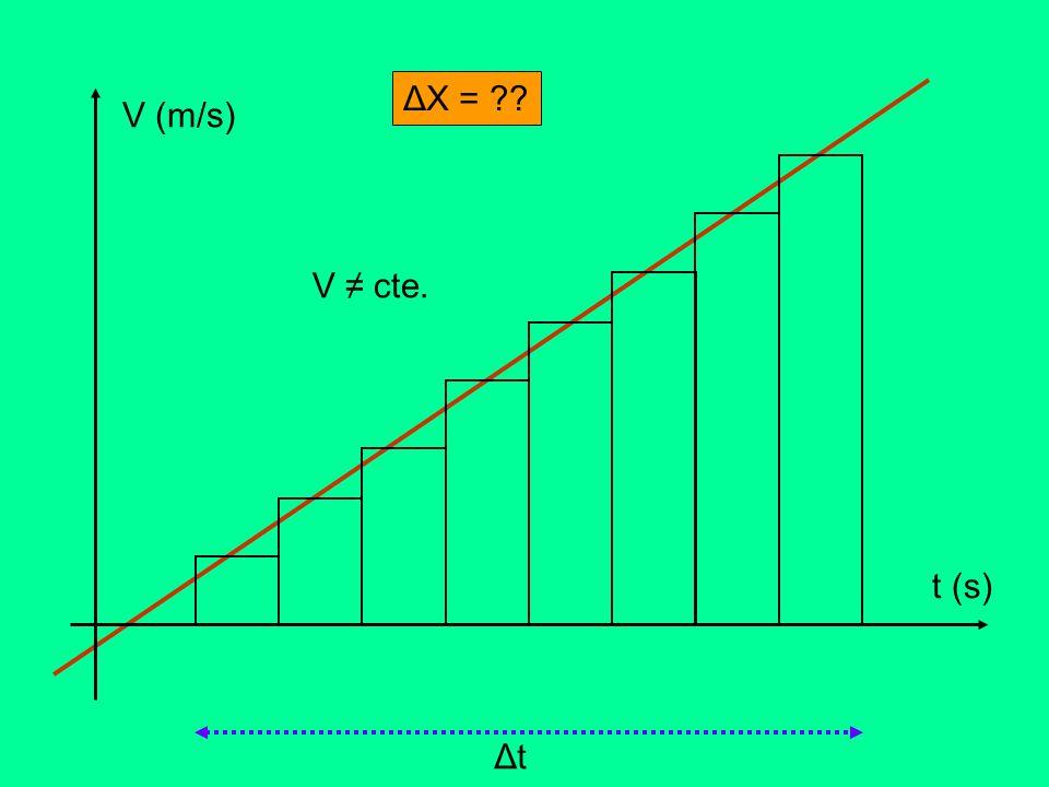 V (m/s) t (s) V cte. ΔtΔt ΔX = ??