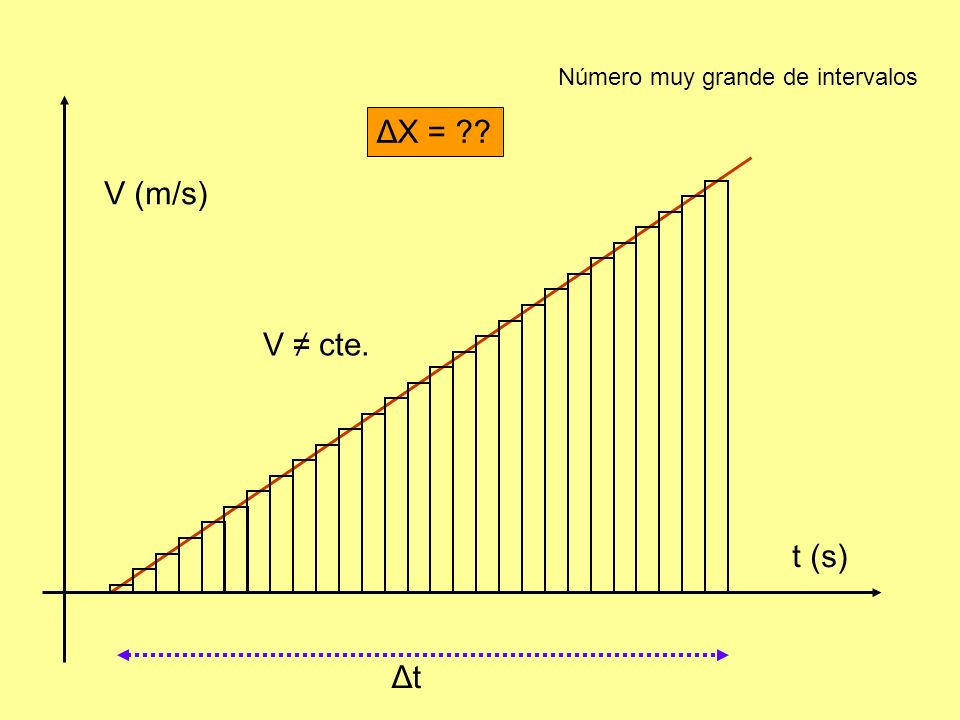 V (m/s) V cte. t (s) ΔtΔt ΔX = ?? Número muy grande de intervalos