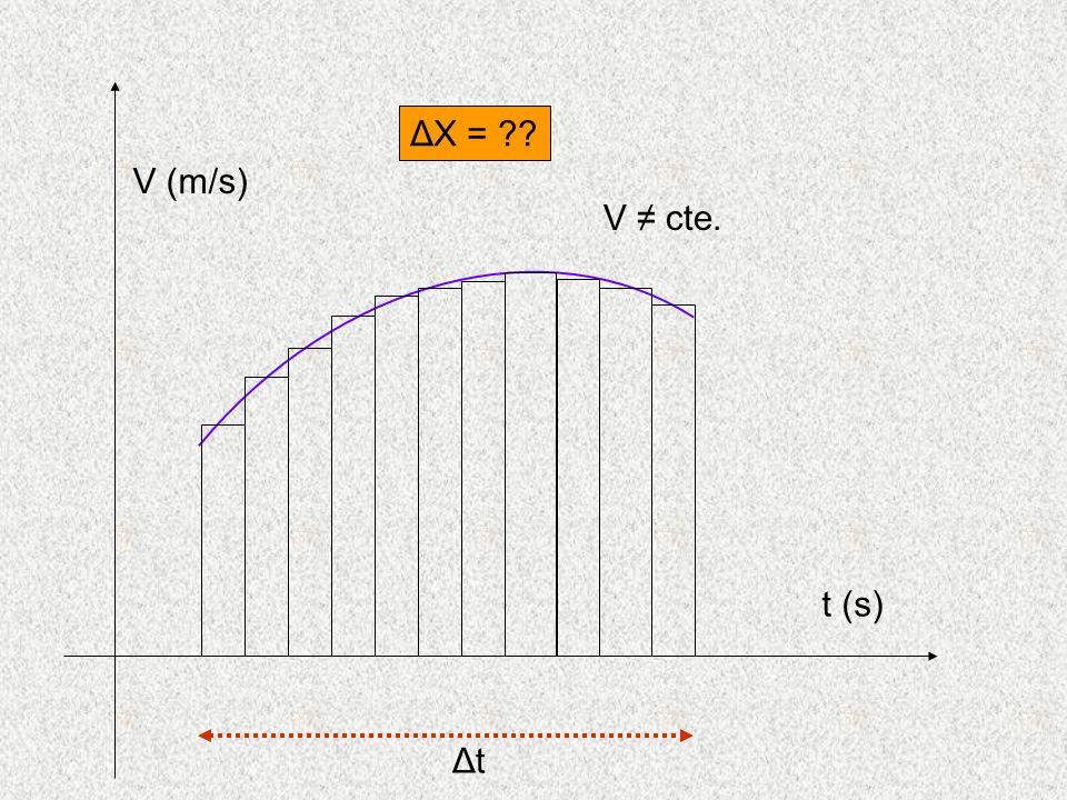 t (s) V (m/s) V cte. ΔtΔt ΔX =