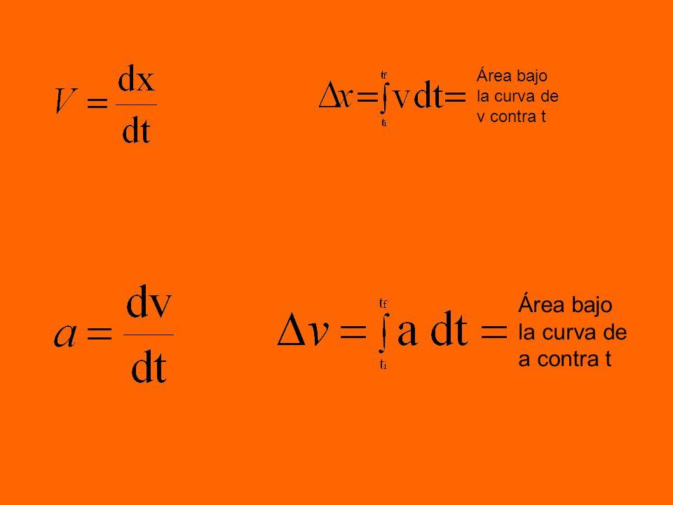 Área bajo la curva de a contra t Área bajo la curva de v contra t