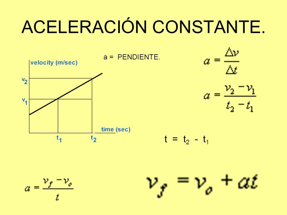ACELERACIÓN CONSTANTE. a = PENDIENTE. t = t 2 - t 1
