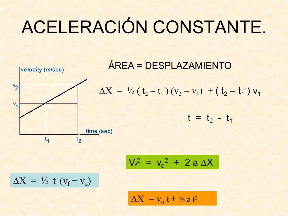 ACELERACIÓN CONSTANTE. ÁREA = DESPLAZAMIENTO X = ½ ( t 2 – t 1 ) (v 2 – v 1 ) + ( t 2 – t 1 ) v 1 t = t 2 - t 1 X = ½ t (v f + v o ) V f 2 = v o 2 + 2