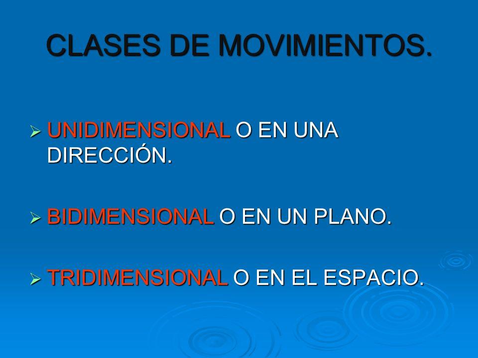 CLASES DE MOVIMIENTOS. UNIDIMENSIONAL O EN UNA DIRECCIÓN.