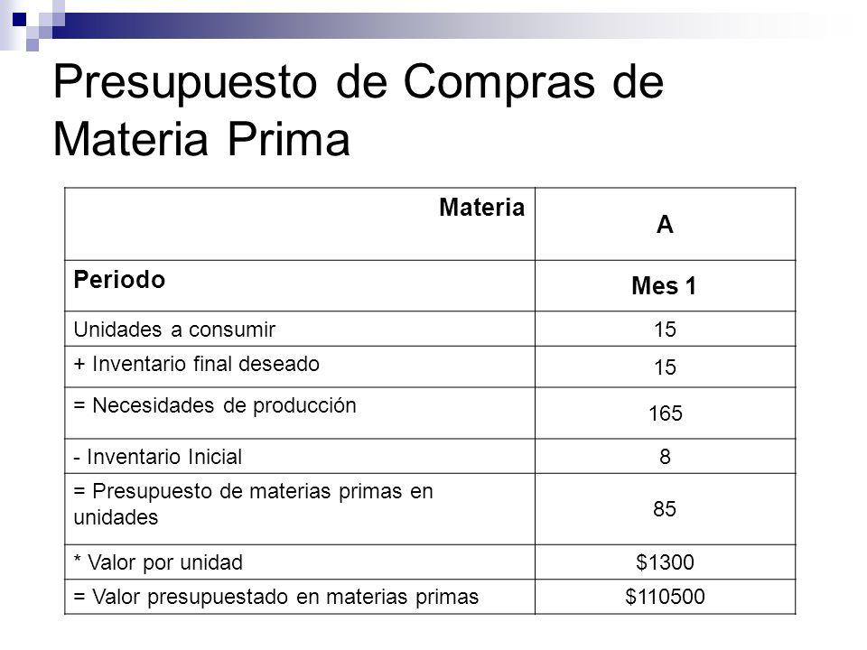 Presupuesto de Compras de Materia Prima Materia A Periodo Mes 1 Unidades a consumir 15 + Inventario final deseado 15 = Necesidades de producción 165 -
