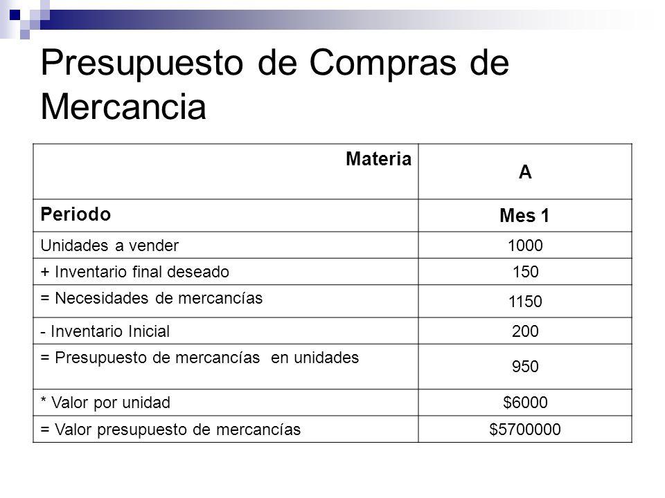 Presupuesto de Compras de Mercancia Materia A Periodo Mes 1 Unidades a vender 1000 + Inventario final deseado 150 = Necesidades de mercancías 1150 - I