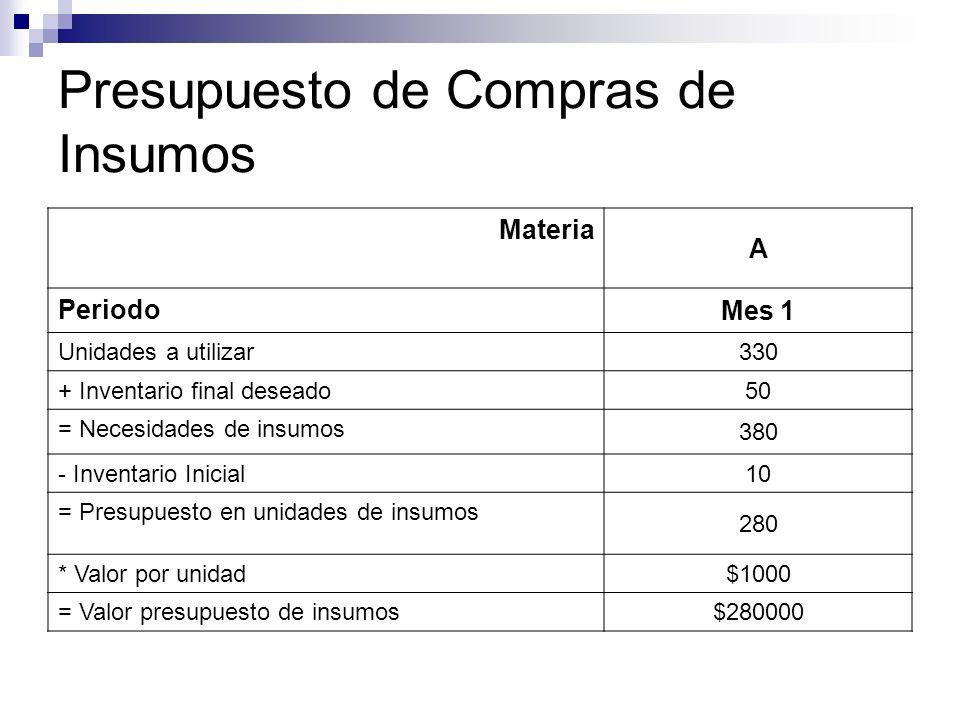 Presupuesto de Compras de Insumos Materia A Periodo Mes 1 Unidades a utilizar 330 + Inventario final deseado 50 = Necesidades de insumos 380 - Inventa