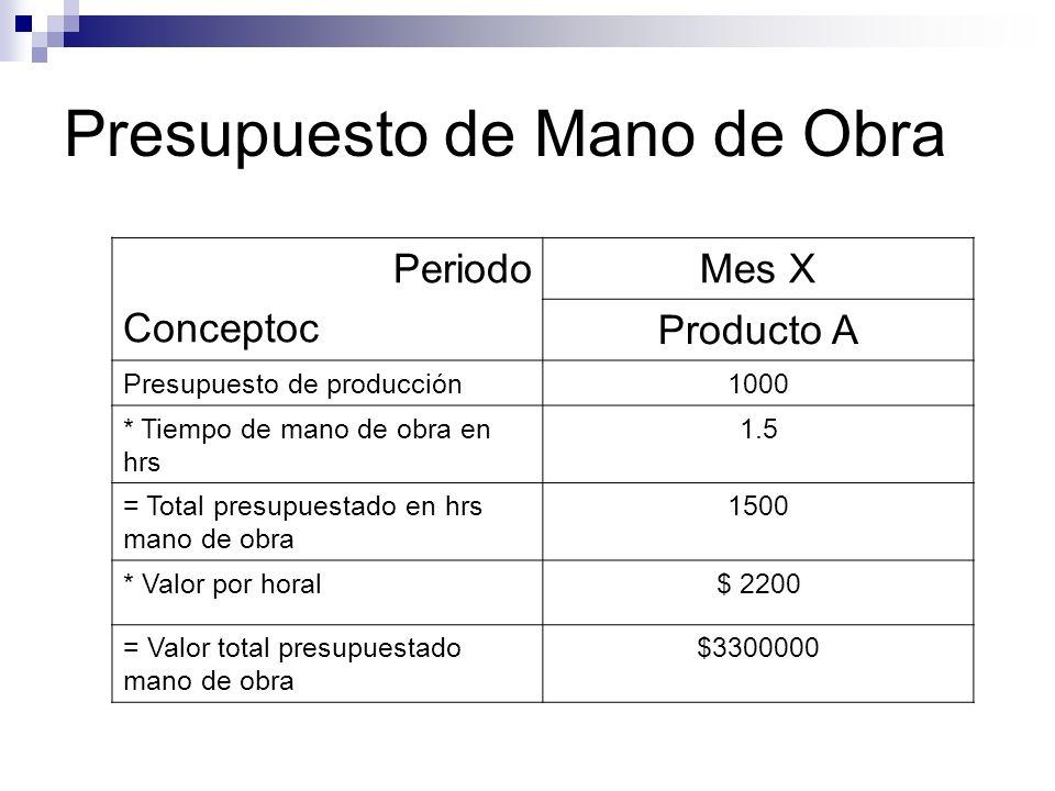 Presupuesto de Mano de Obra Periodo Conceptoc Mes X Producto A Presupuesto de producción1000 * Tiempo de mano de obra en hrs 1.5 = Total presupuestado