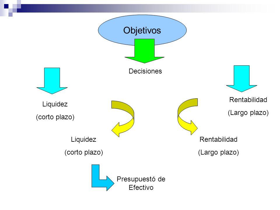 Objetivos Decisiones Liquidez (corto plazo) Rentabilidad (Largo plazo) Liquidez (corto plazo) Rentabilidad (Largo plazo) Presupuestó de Efectivo