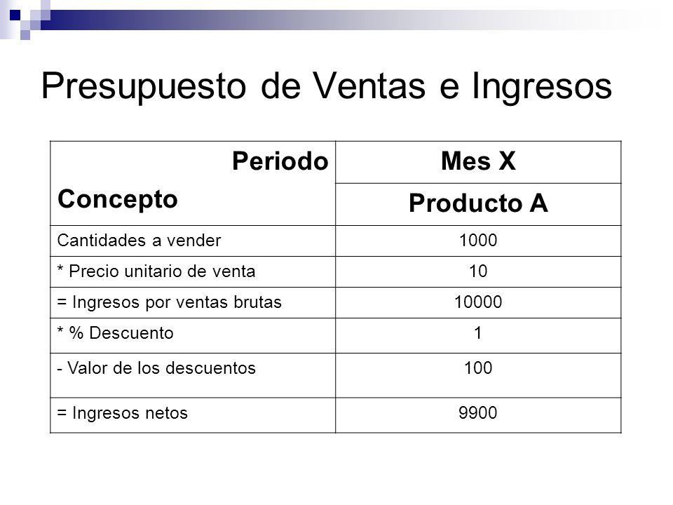 Presupuesto de Ventas e Ingresos Periodo Concepto Mes X Producto A Cantidades a vender1000 * Precio unitario de venta10 = Ingresos por ventas brutas10