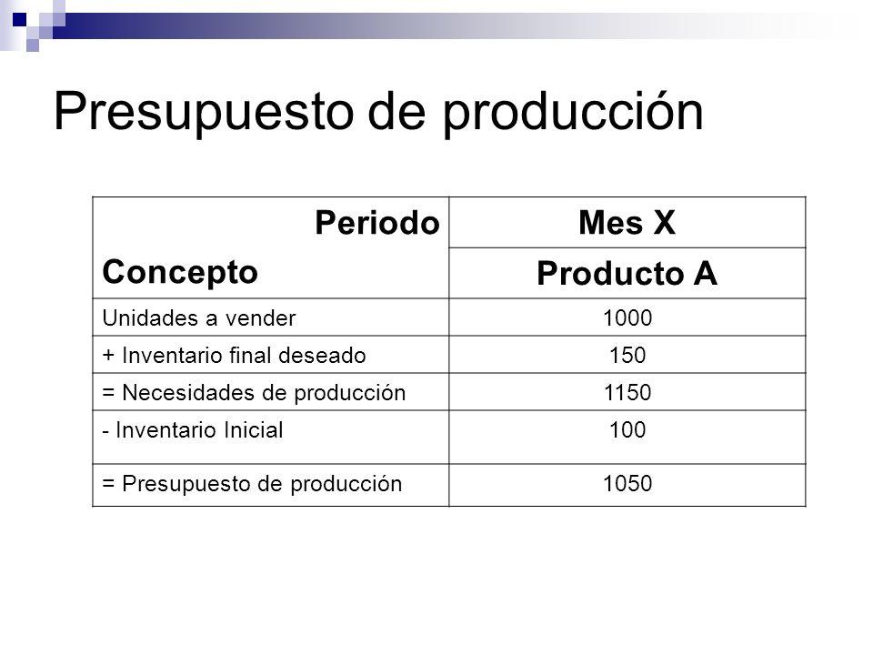 Presupuesto de producción Periodo Concepto Mes X Producto A Unidades a vender1000 + Inventario final deseado150 = Necesidades de producción1150 - Inve