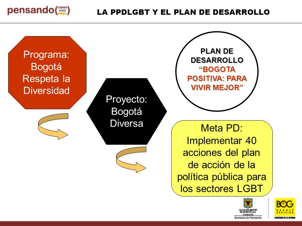 LA PPDLGBT Y EL PLAN DE DESARROLLO Programa: Bogotá Respeta la Diversidad Proyecto: Bogotá Diversa Meta PD: Implementar 40 acciones del plan de acción
