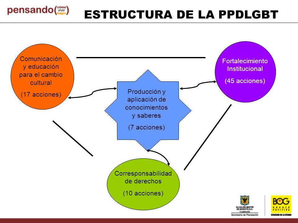 Comunicación y educación para el cambio cultural (17 acciones) Producción y aplicación de conocimientos y saberes (7 acciones) Fortalecimiento Institu