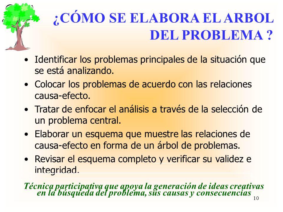 El análisis de la situación Una vez selecionado un problema, es necesario pasar a analizar sus causas y consecuencias, de manera que se pueda diseñar