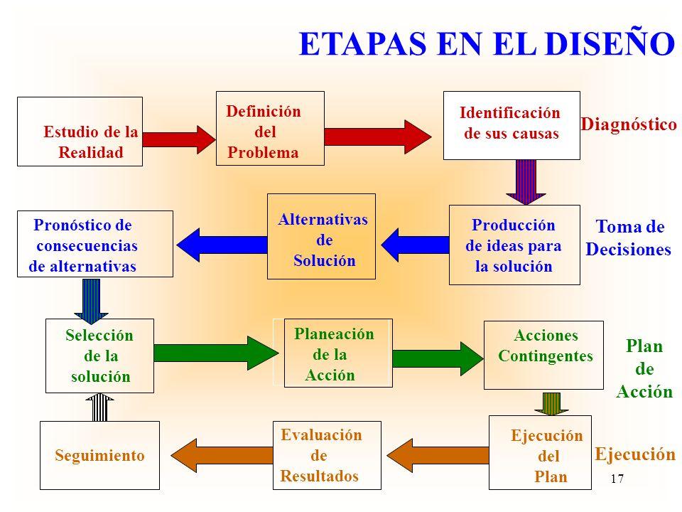 Ejecución del plan: actividades Diagnóstico del problema y sus causas Formulación de los objetivos de impacto o fin Delimitación de las áreas de inter
