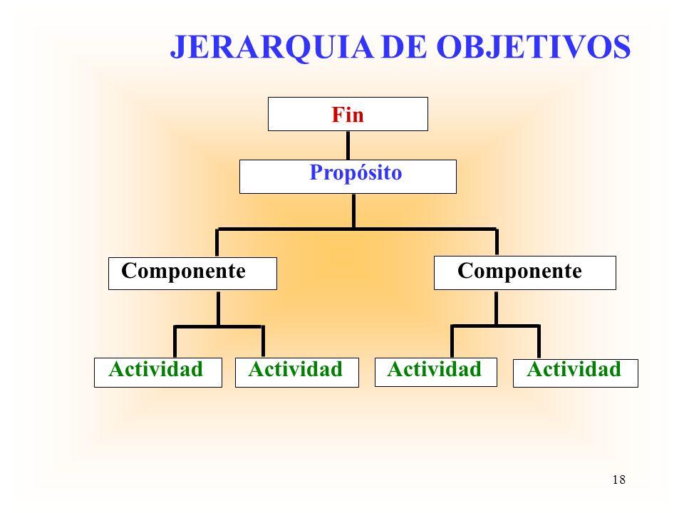 Estudio de la Realidad Definición del Problema Producción de ideas para la solución Alternativas de Solución Pronóstico de consecuencias de alternativ