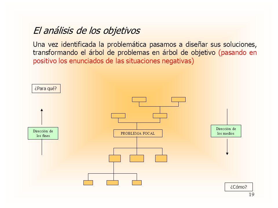 Propósito Componente Componente Actividad Actividad Actividad Actividad JERARQUIA DE OBJETIVOS Fin 18