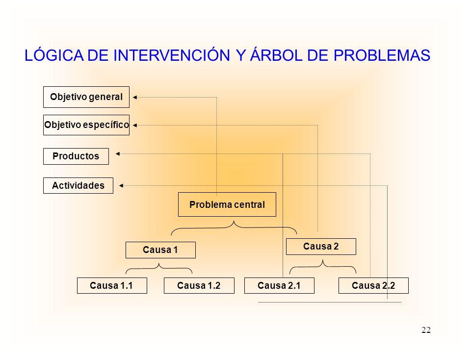 EL ÁRBOL DE OBJETIVOS: Posibles Soluciones PROBLEMA PROPOSITO: ALTERNATIVA DE PROYECTO. AREA DE INTERVENCION COMPONENTES: PRODUCTOS- RESULTADOS -Insum