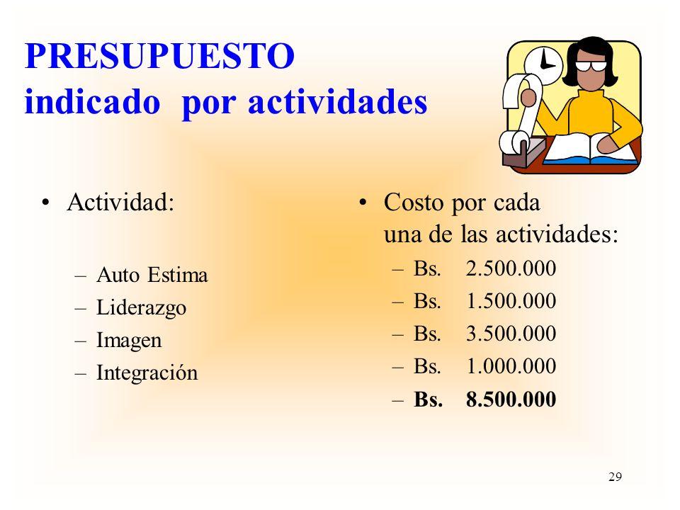 CONTENIDO DE UN PROYECTO PRESUPUESTO GENERAL Presentado detalladamente por actividades y dentro de un calendario de desembolsos. VIABILIDAD O SUSTENTA