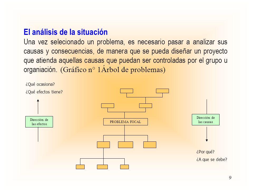 El análisis de los objetivos Una vez identificada la problemática pasamos a diseñar sus soluciones, transformando el árbol de problemas en árbol de objetivo (pasando en positivo los enunciados de las situaciones negativas) PROBLEMA FOCAL Dirección de los medios Dirección de los fines ¿Para qué.