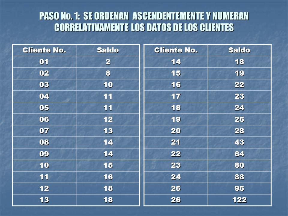 PASO No. 1: SE ORDENAN ASCENDENTEMENTE Y NUMERAN CORRELATIVAMENTE LOS DATOS DE LOS CLIENTES Cliente No. Saldo 012 028 0310 0411 0511 0612 0713 0814 09